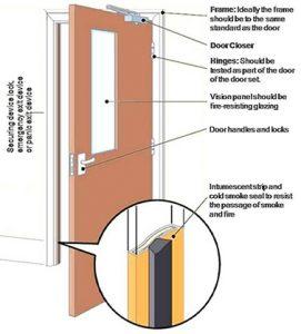 Fire door properties infographic